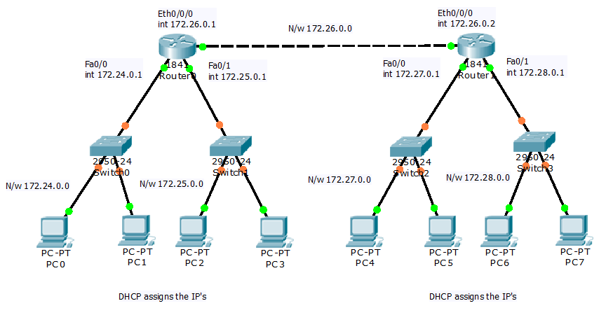 router as a multiple dhcp server
