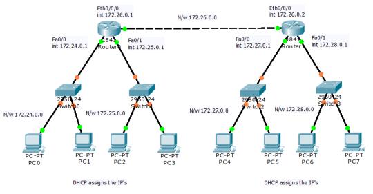 multiple dhcp server