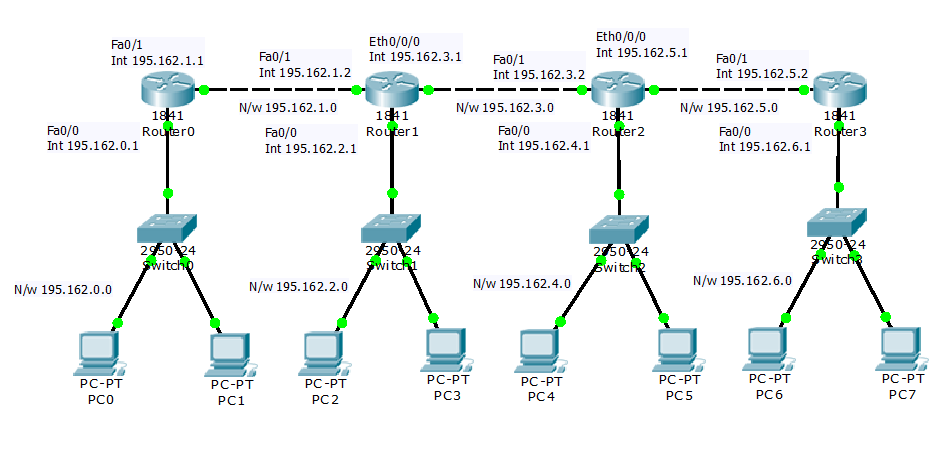 Static routing configuration with each routers acting as a for Show dhcp pool cisco switch