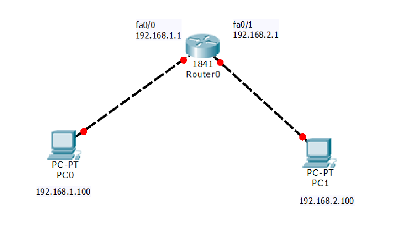 How To Connect Two Different Network Using Router Learn Linux Ccna Ceh Ccnp Ipv6 Cyber Security Python