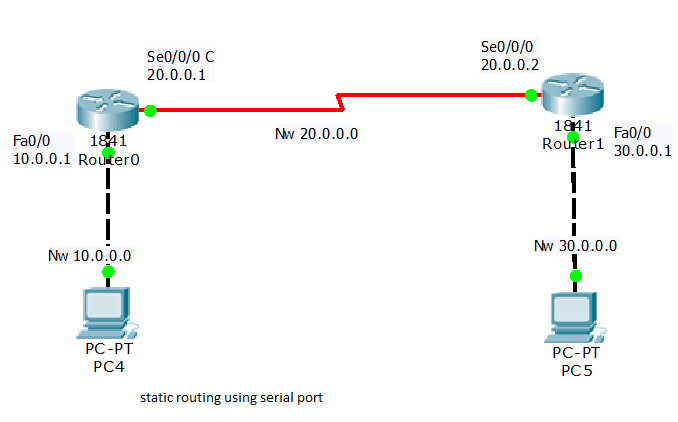 Static routing configuartion on cisco router using serial port how to configure loopback interfaces on cisco router greentooth Images