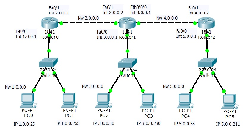 Static routing configuration using 3 routers learn linux ccna ceh static routing configuration maxwellsz