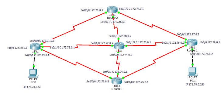 complex eigrp configuration