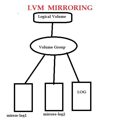 lvm mirroring
