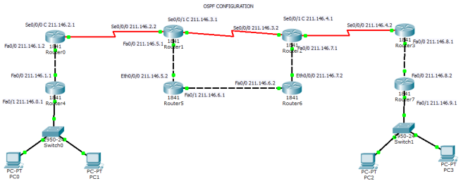 ospf configuration