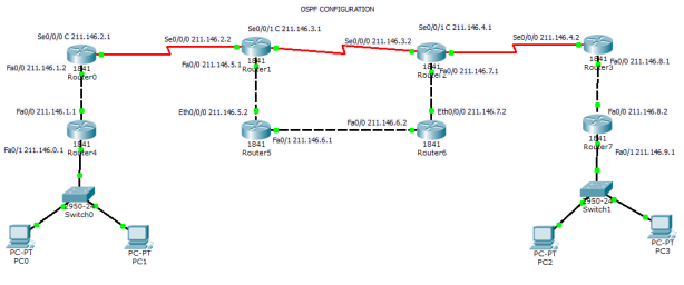 ospf troubleshooting