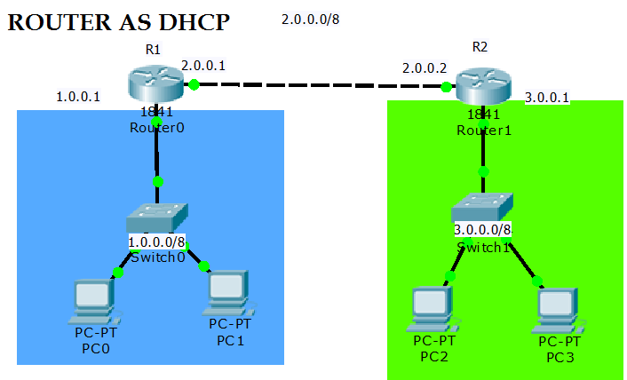 router as dhcp server