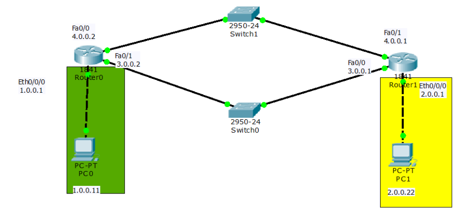 static routing configuration lab