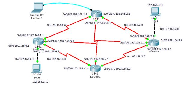 static routing using serial port