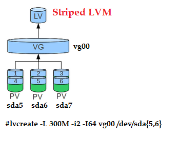 striped lvm configuration