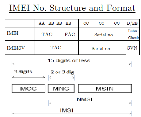 imei structure and format