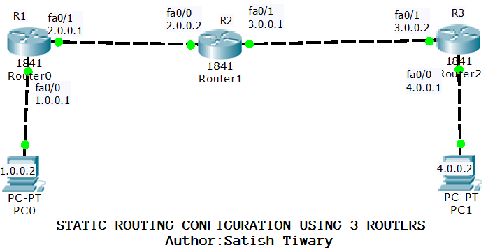 cisco packet tracer lab configuring static routing using three rh linuxtiwary com Cisco Router Configuration Commands Cisco Router Manual