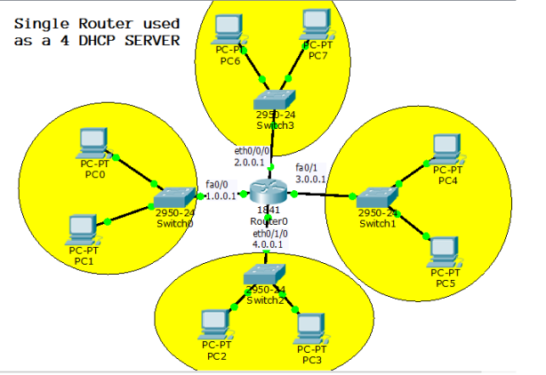 dhcp lab in packet tracer