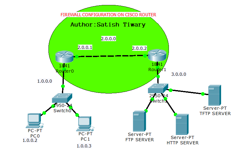 Packet tracer cisco ios | 8 1 3 3 Packet Tracer  2019-04-21