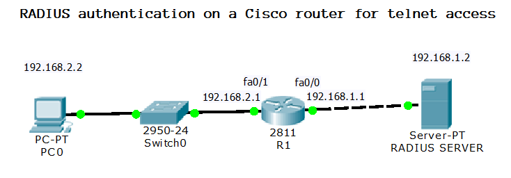 how to configure RADIUS authentication on a Cisco router for telnet