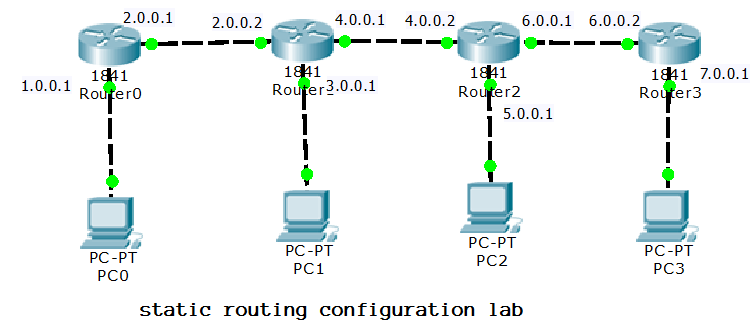 static routing configuration using four routers