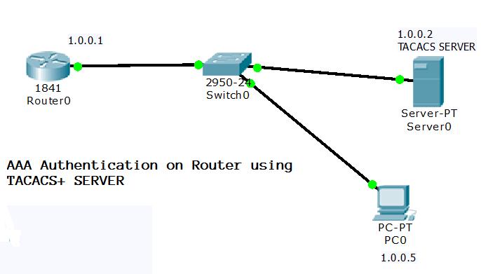 AAA Authentication server
