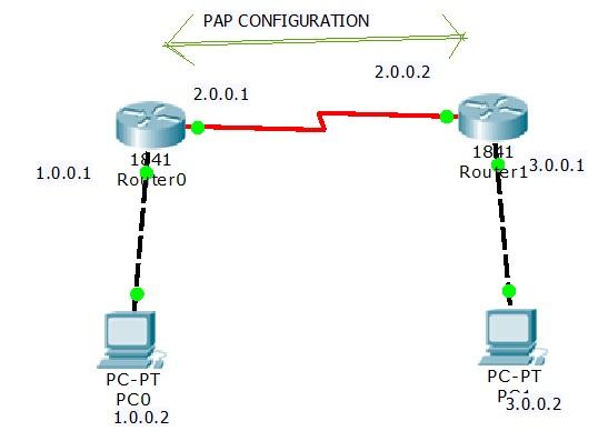 pap configuration lab