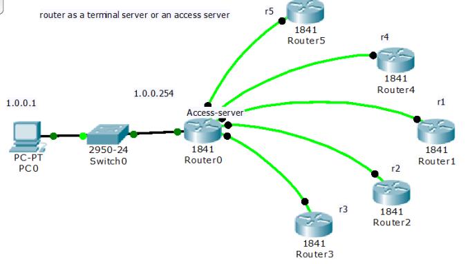 router as terminal server