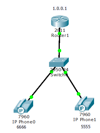 voip configuration on cisco routers | Learn Linux CCNA CEH
