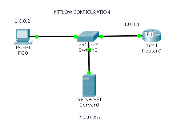 netflow configuration