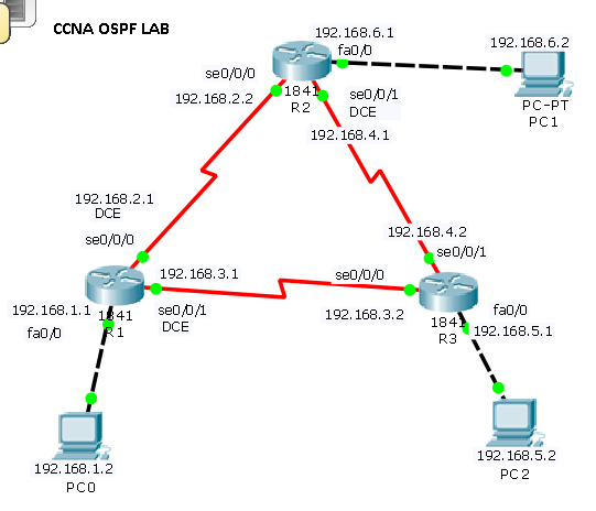 ospf configuration lab | Learn Linux CCNA CEH CCNP IPv6