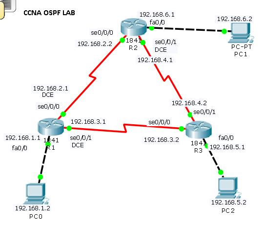 ospf configuration lab