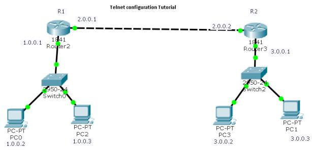 telnet configuration