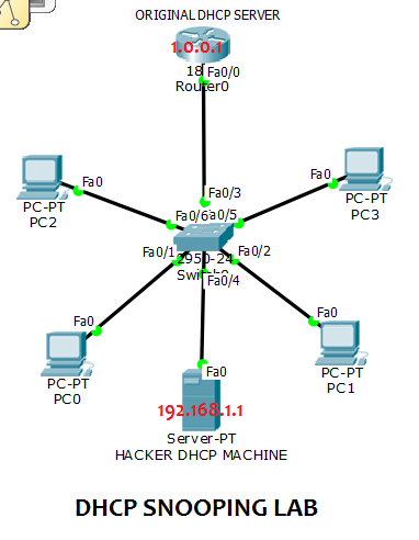 dhcp snooping attack