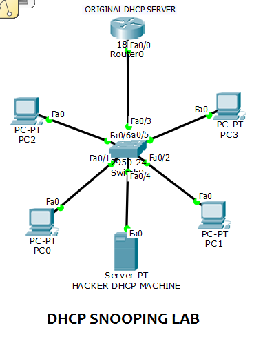 dhcp snoping attack