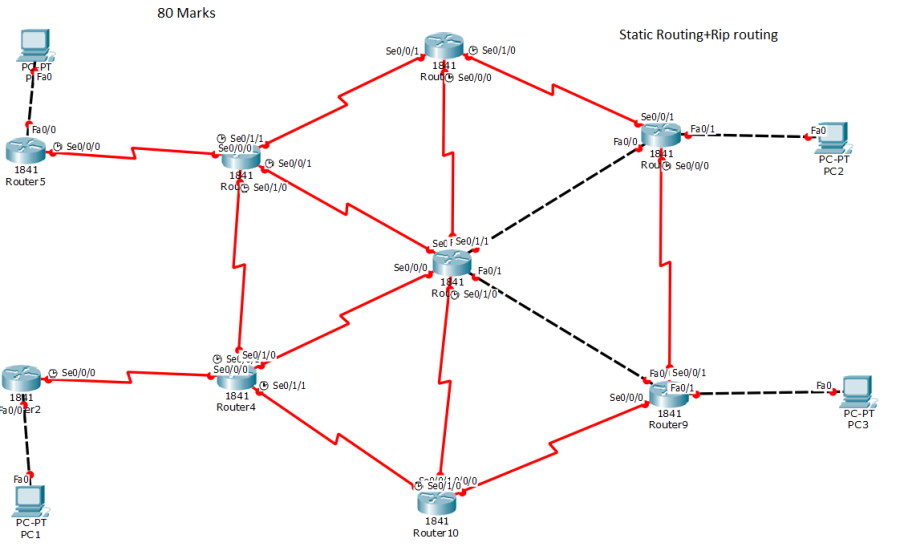packet tracer routing lab