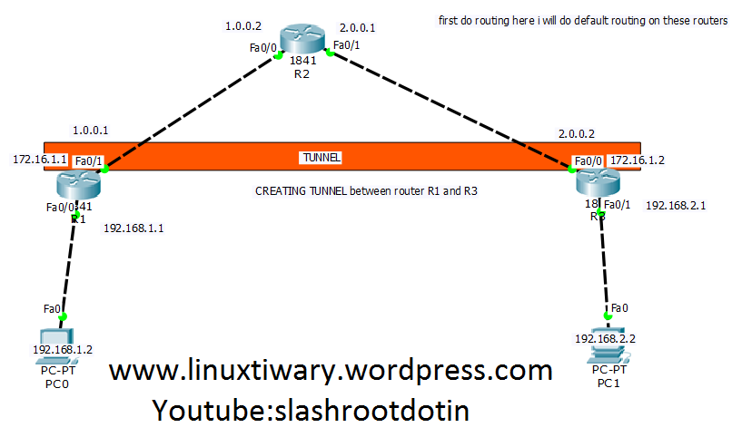 vpn configuration lab using routers in cisco packet tracer