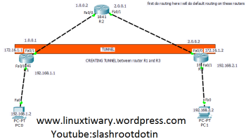 voip configuration on cisco routers | Learn Linux CCNA CEH CCNP IPv6