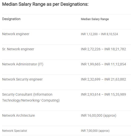 ccna salary in india