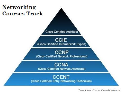 cisco certification list