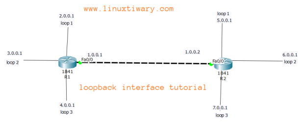 How to configure loopback interfaces on cisco router | Learn Linux