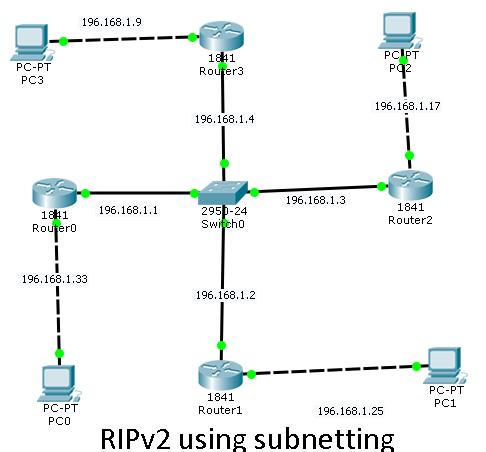 ripv2 routing