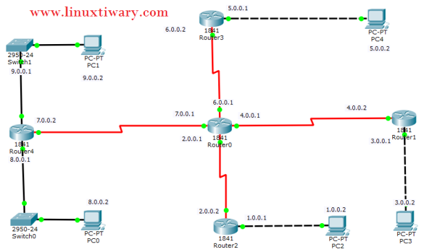 static routing lab