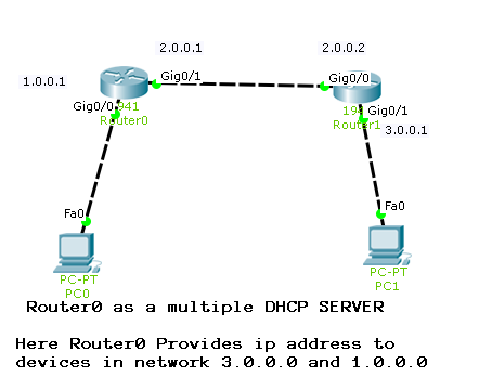 dhcp server on router