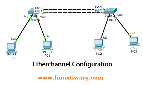 Etherchannel configuration on cisco switch | Learn Linux