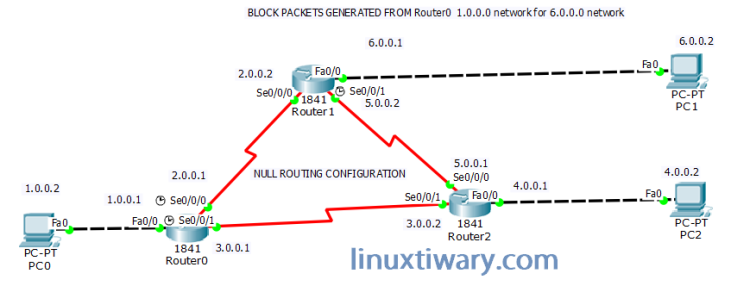 null routing
