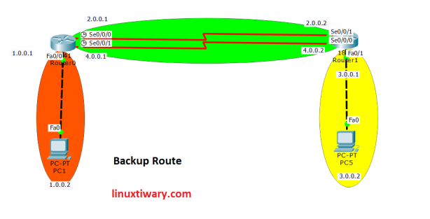 backup route lab