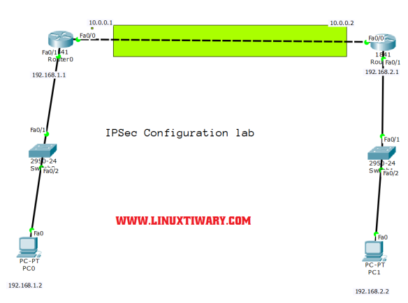 Learn how to configure IPSEC site to site vpn on cisco