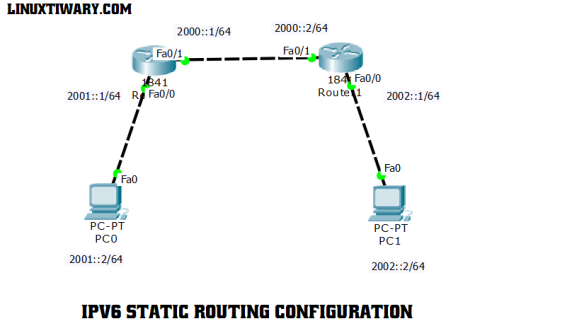 Ipv6 static routing configuration lab- cisco packet tracer