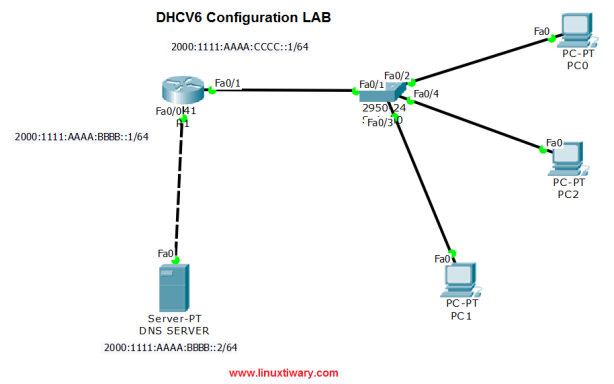 DHCPv6 configuration