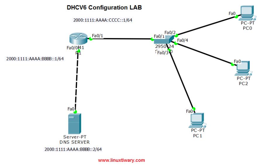 DHCPv6 configuration