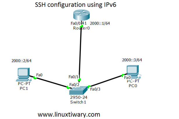 ipv6 and ssh