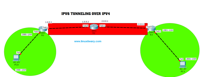 ipv6 tunnel over ipv4