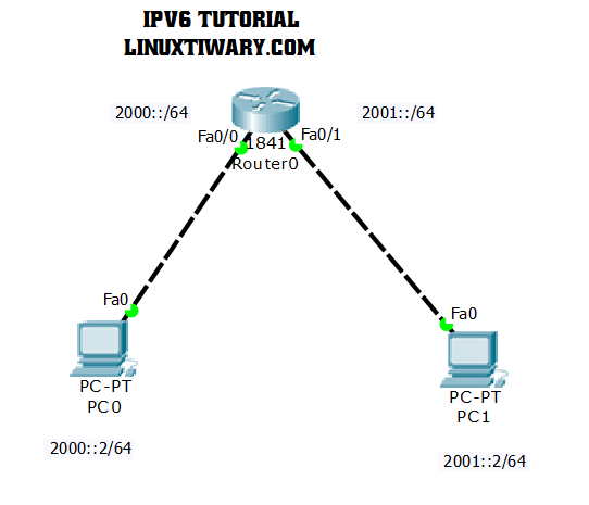IPv6 basic Router configuration lab | Learn Linux CCNA CEH