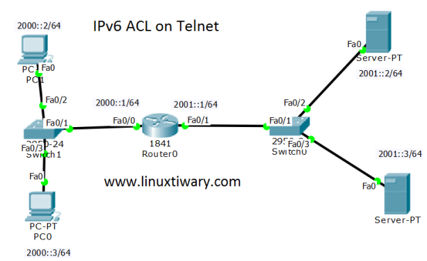 ipv6 acl on telnet